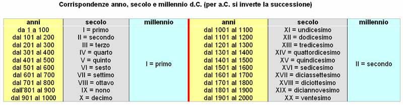 cronologia3